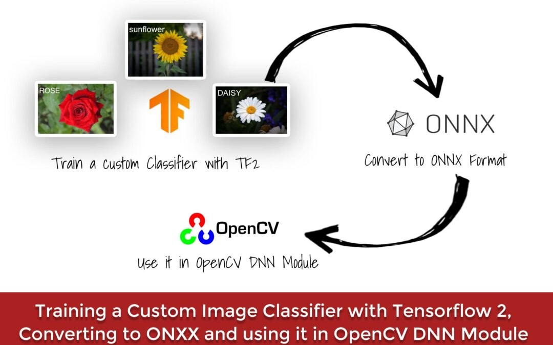 Training a Custom Image Classifier with Tensorflow, Converting to ONNX and using it in OpenCV DNN module