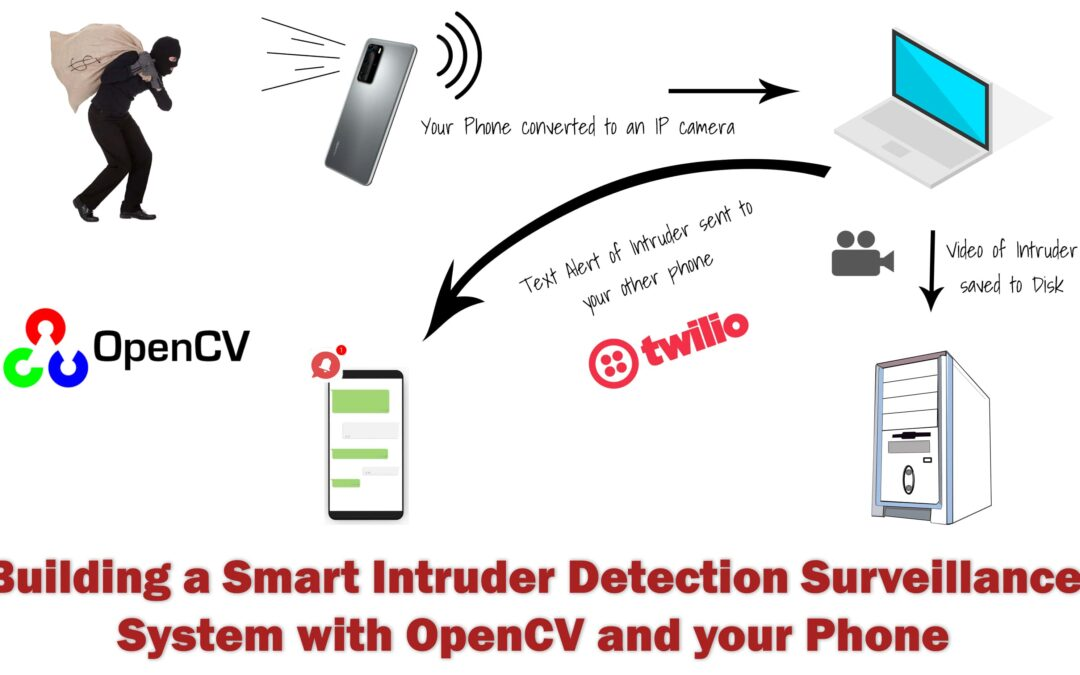 Building a Smart Intruder Detection Surveillance System with OpenCV and your Phone