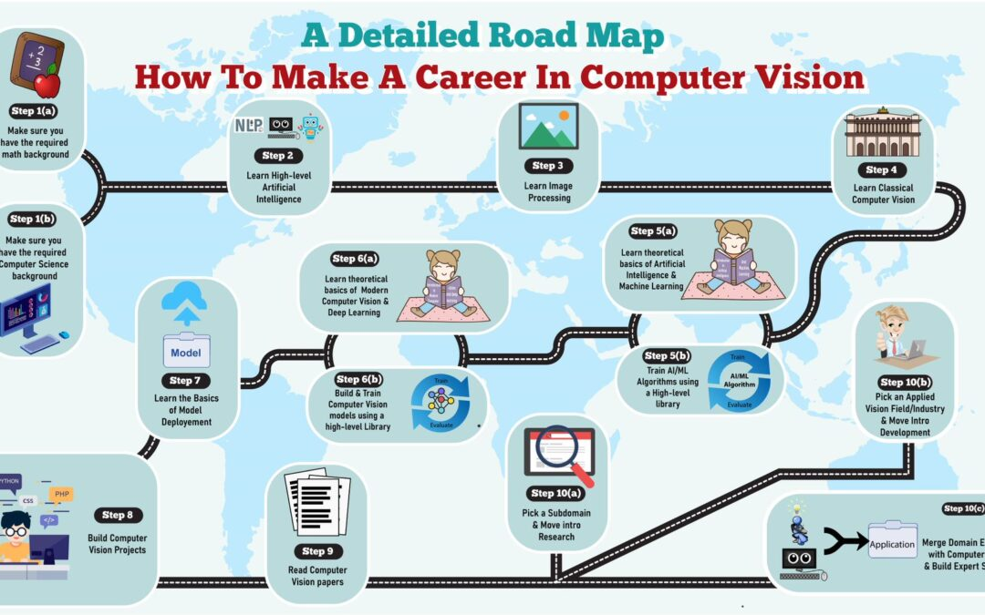 Making a Career in Computer Vision for FREE